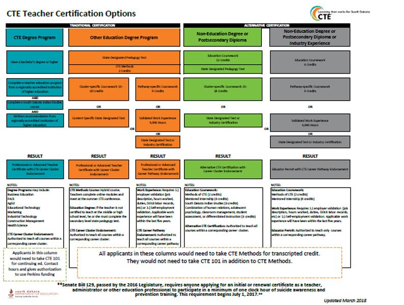 CTE Teacher Certificate Application Process - SD Department of Education