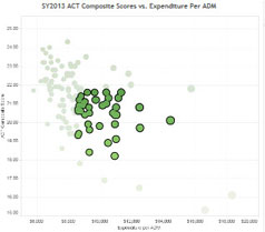 School Expenditures and ACT Results