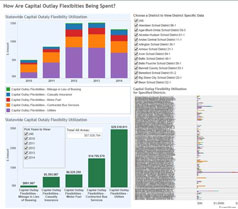 How Are Capital Outlay Flexibilities Being Spent?